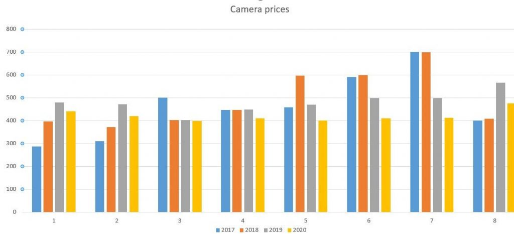 Best cameras price comparison - Copyright: reviewsgarage.com